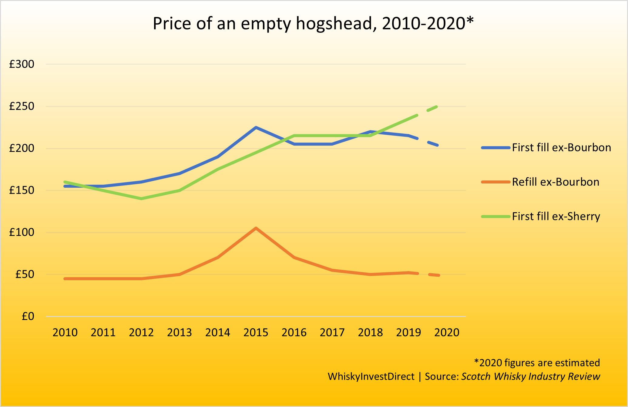 Comparison of the cost of hogshead casks between 2010-2020