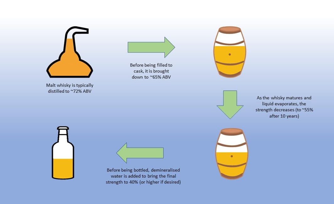 Guide to alcohol strength through the whisky-making process