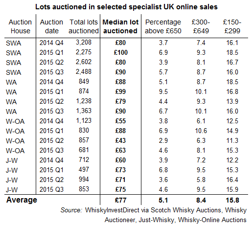 Prices at UK online whisky auctions, 2014-2015
