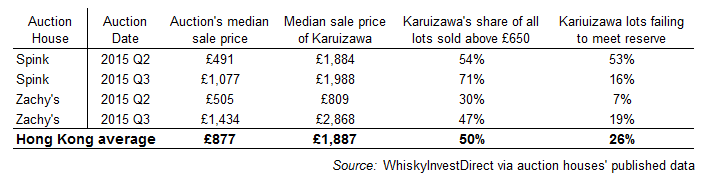 Rare whisky auctions: Karuizawa's impact on Hong Kong