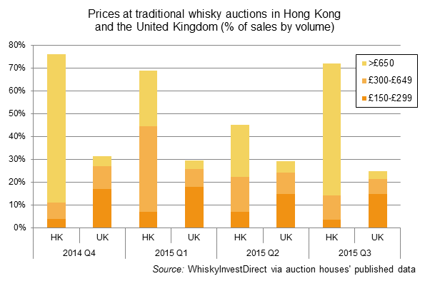 UK whisky auction houses, prices achieved 2014-2015