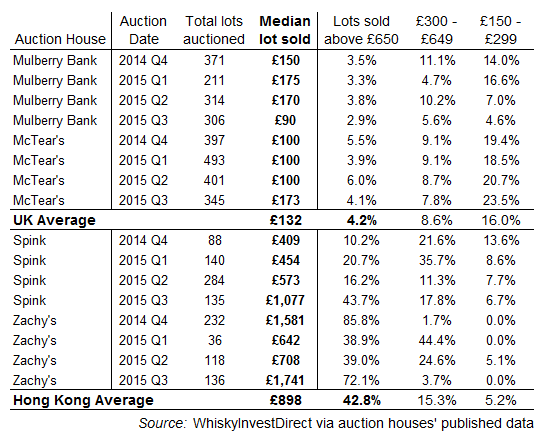 Hong Kong vs. UK whisky auction results, 2014-2015