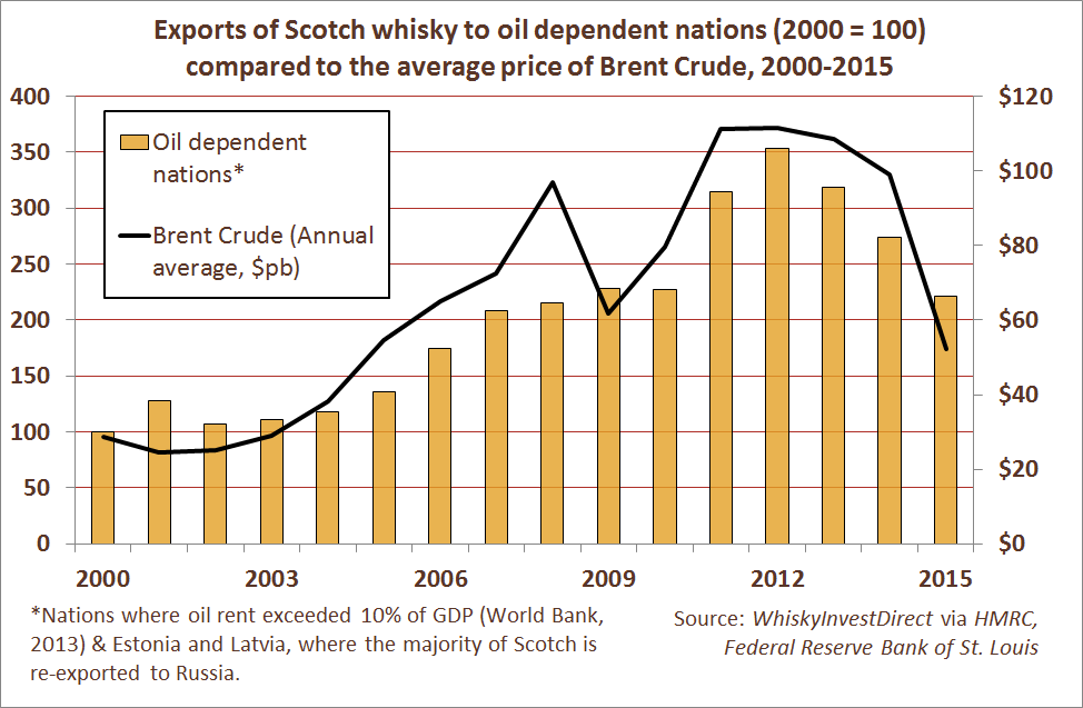 Exports of Scotch whisky to oil dependent nations (2000 = 100) compared to the average price of Brent Crude, 2000-2015