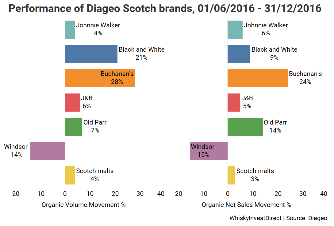 Diageo Scotch whisky H2 2016: Johnnie Walker, Black and White, Buchanan's, J&B, Old Parr, Windsor