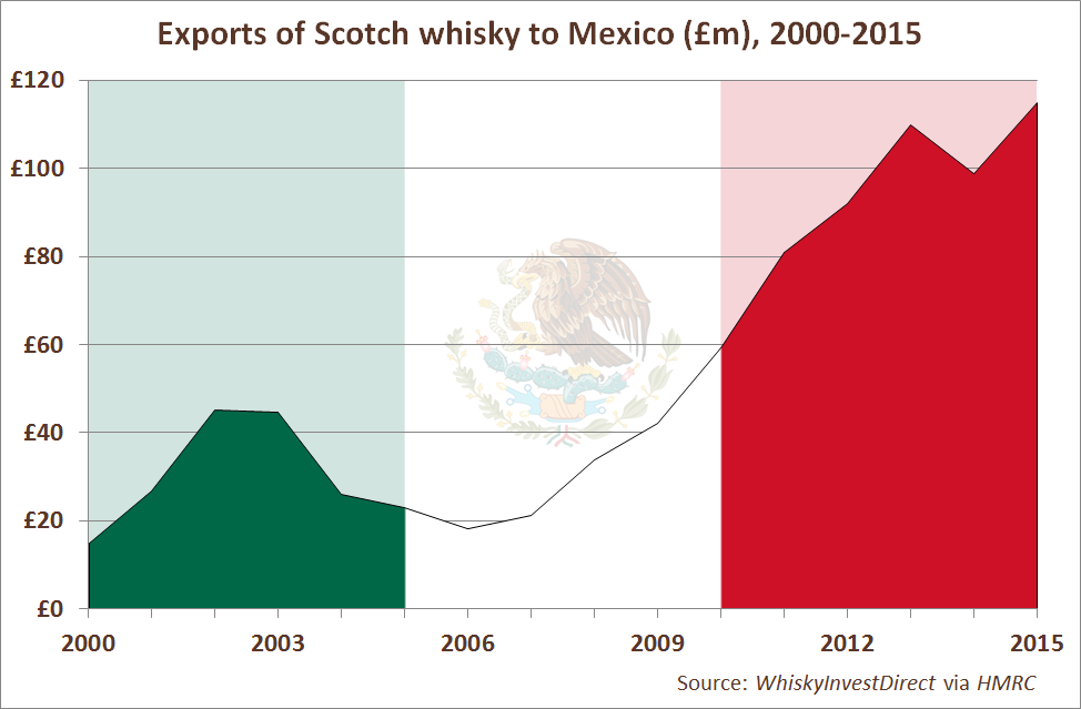 Exports of Scotch whisky to Mexico (£m), 2006-2015