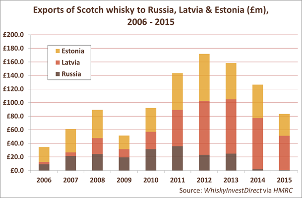 Exports of Scotch whisky to Russia, Estonia & Latvia, 2006-2015