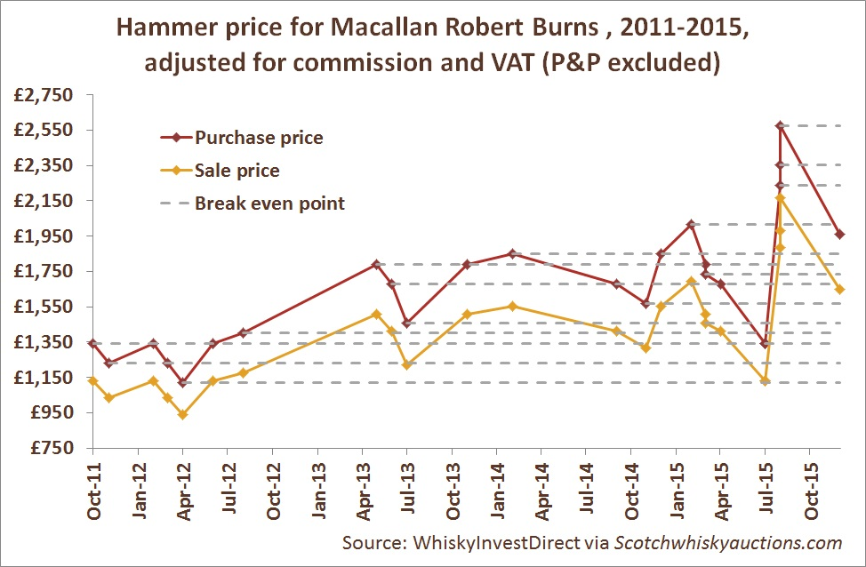 Hammer price for Macallan Robert Burns, 2011-2015, adjusted for commission and VAT (P&P excluded)