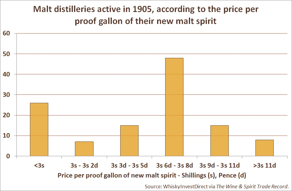 Malt distilleries active in 1905, according to the price per proof gallon of their new malt spirit