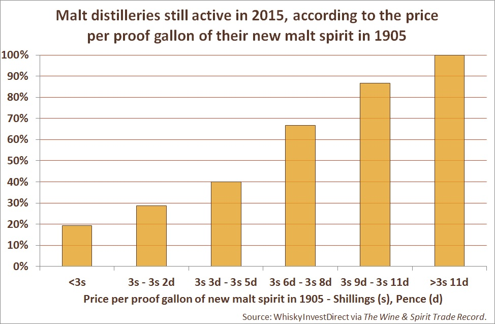 Malt distilleries still active in 2015, according to the price per proof gallon of their new malt spirit in 1905