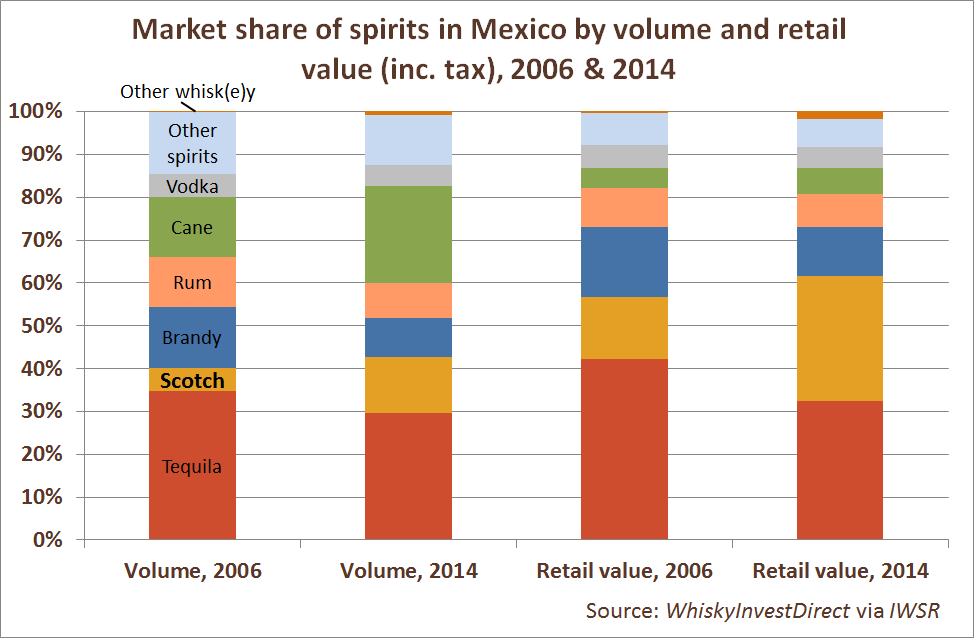 Market share of spirits in Mexico by volume and retail value (inc. tax), 2006 & 2014