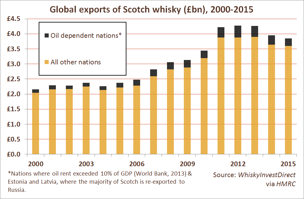 Global exports of Scotch whisky (£bn) to oil-dependent and non-oil-dependent nations, 2000-2015