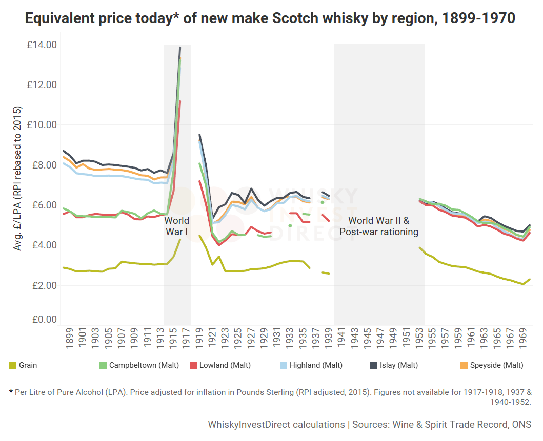 Equivalent price today of new make Scotch whisky by region, 1899-1970