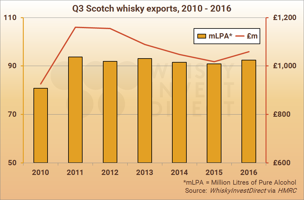 Q3 Scotch whisky exports, 2010-2016