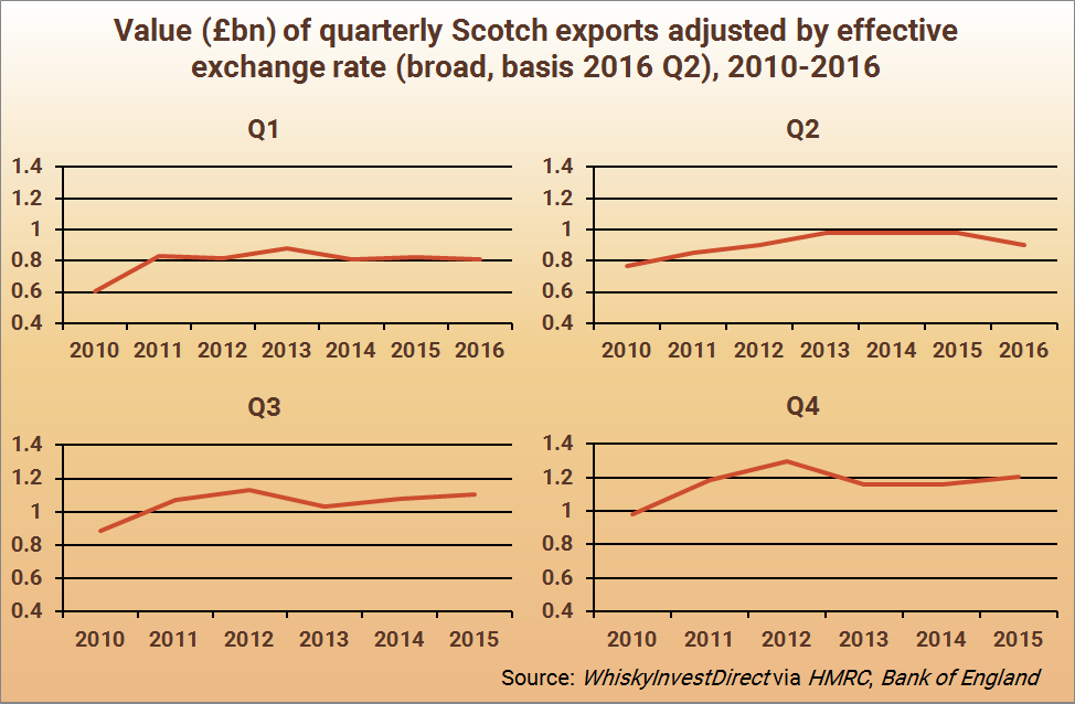 Quarterly value of Scotch whisky exports, adjusted for exchange rate, 2010-2016