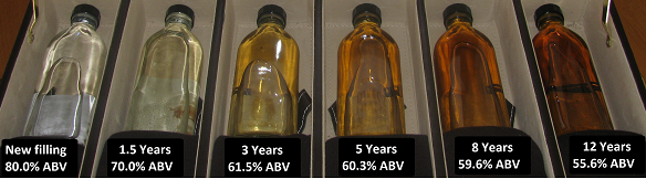 Scotch whisky through the ages: Samples taken from maturing spirit and Scotch in the barrel. Source: WhiskyInvestDirect