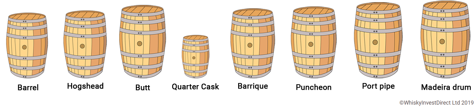 Casks (barrels, hogsheads, butts) | WhiskyInvestDirect