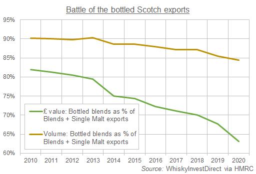 Chart of bottled blends vs. single malt Scotch whisky exports. Source: WhiskyInvestDirect