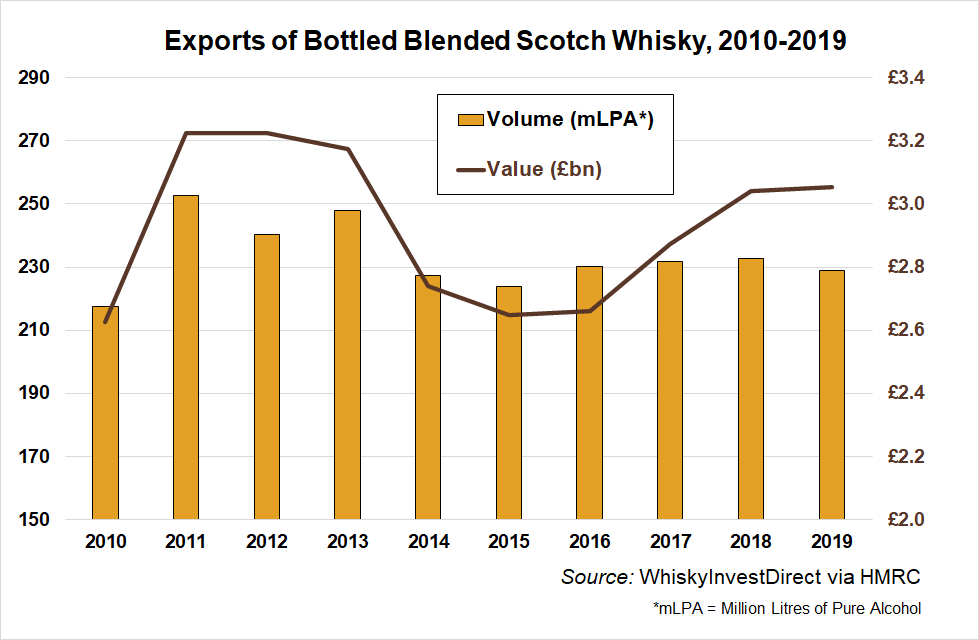 Exports of bottled blended Scotch whisky, 2010-2019