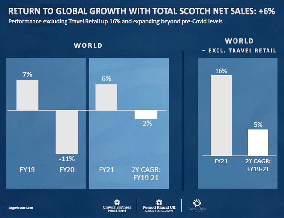Chivas Brothers' FY2021 organic sales growth. Source: Pernod Ricard