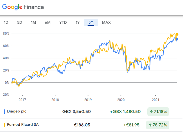 Diageo and Pernod Ricard's share price performance, last 5 years. Source: Google Finance