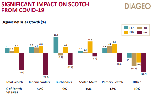 Scotch whisky sales growth at Diageo (LON: DGE) FY20. Source: Diageo