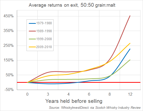 Maturing Scotch average returns on exit by decade