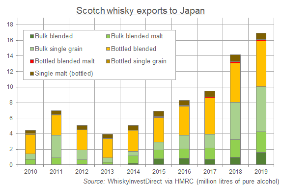 Chart of Scotch whisky exports to Japan, 2010-2019. Source: WhiskyInvestDirect