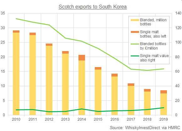 Chart of bottled exports of Scotch whisky to South Korea, 2010-2019