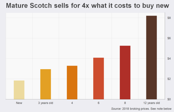 Maturing Scotch sells for 4x what it cost to buy new