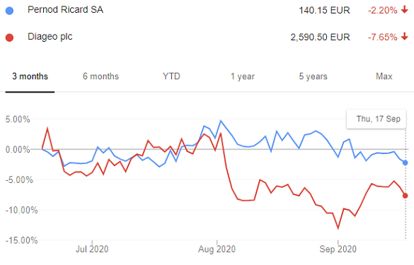 Pernod's stock vs. Diageo, both in Euro teams, last 3 months. Source: Google Finance