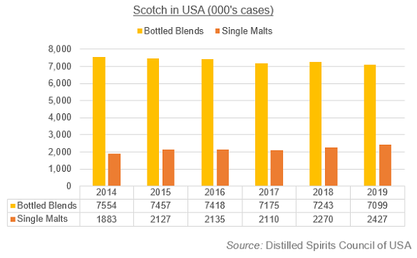 Scotch whisky demand in USA ('000s cases of 12 bottles), bottled blends vs. single malts. Source: DISCUS