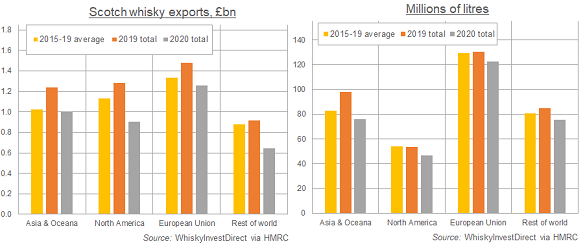 Chart of Scotch whisky exports by region, 2015-2020 change. Source: WhiskyInvestDirect