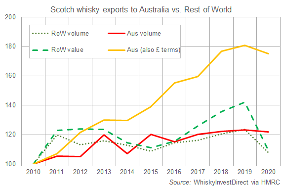 Scotch whisky exports to Australia vs. rest of the world, 2010-2020. Source: WhiskyInvestDirect