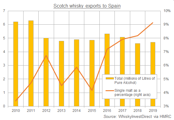Chart of Scotch whisky exports to Spain (mLPA) plus single malt as a percentage. Source: WhiskyInvestDirect via HMRC