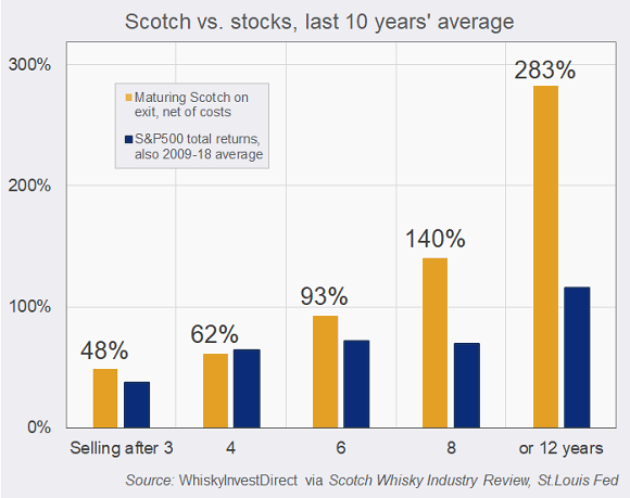 Maturing Scotch vs US stock 2009-2018