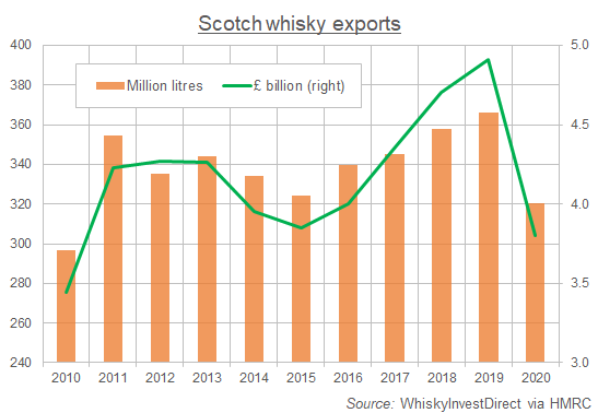 Chart of Scotch whisky exports by volume and value 2010-2020. Source: WhiskyInvestDirect