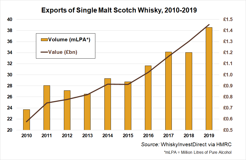 Exports of single malt Scotch whisky 2010-2019