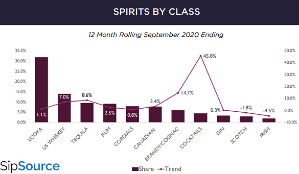 US spirits sales 12 months to September 2020. Sourced with thanks from SipSource via WSWA