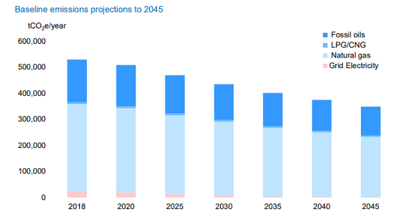 Baseline emission projections for the Scotch whisky industry. Source: 'Scotch whisky pathway to net zero', report for the SWA by Ricardo Energy & Environment