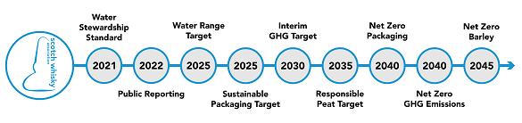 SWA environmental strategy timeline. Source: SWA
