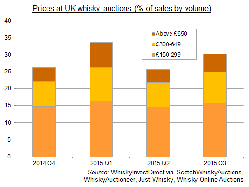 Chart of UK online whisky auctions, percentage of sales by price, 2014-2015. Source: WhiskyInvestDirect via online auction houses