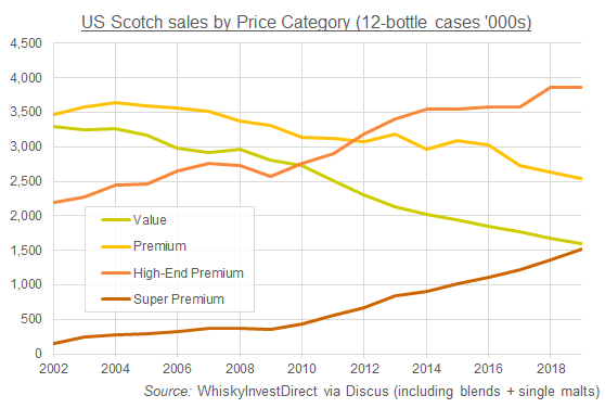 Chart of US Scotch whisky sales, volume by price-category. Source: WhiskyInvestDirect via Discus