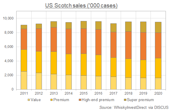 US Scotch whisky sales by category. Source: WhiskyInvestDirect via DISCUS
