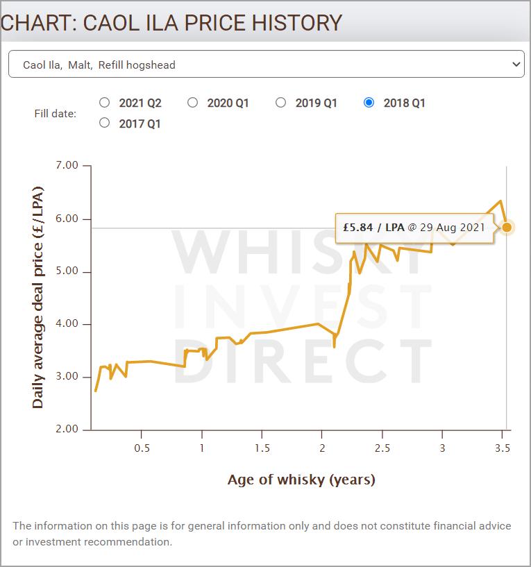Price chart for Caol Ila, Refill hogshead 2018 Q1
