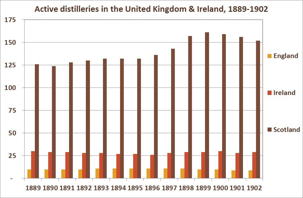Active distilleries in the United Kingdom & Ireland, 1889-1902