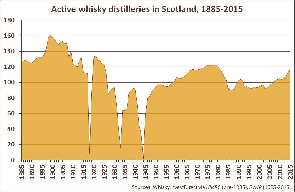 Active whisky distilleries in Scotland, 1885-2015