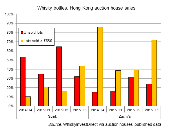 Rate of lots unsold in Hong Kong whisky auction rooms, 2014-2015