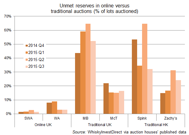 Unmet reserves in whisky auctions online vs. traditional