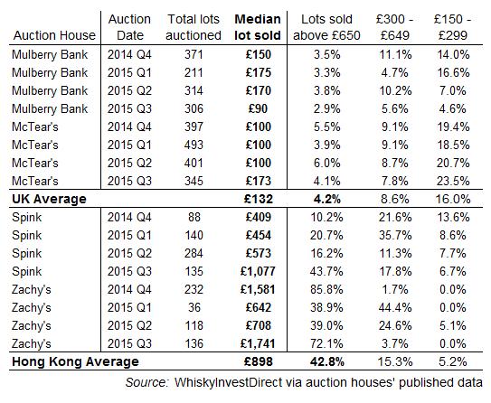 Hong Kong vs. UK whisky auction results, 2014-2015