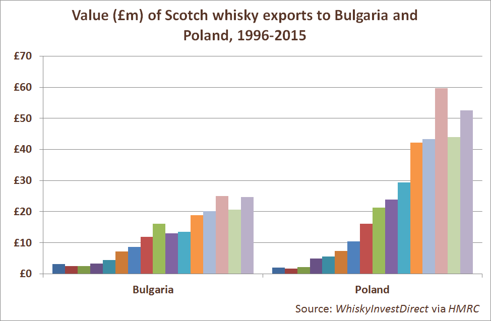 Value (£m) of Scotch whisky exports to Bulgaria and Poland, 1996-2015